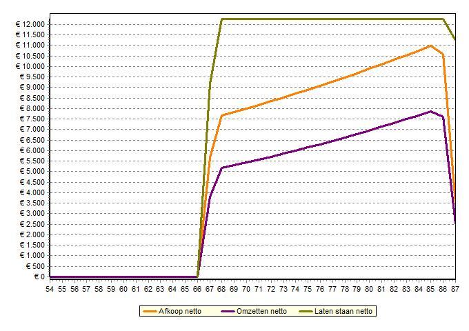 Netto vergelijking pensioen, oudedagsverplichting, afkoop