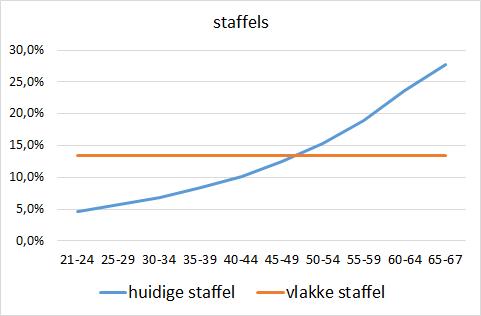 Vergelijking van een oplopende premiestaffel met een vlakke premie. Van het huidige pensioenstelsel naar het Pensioenakkoord.